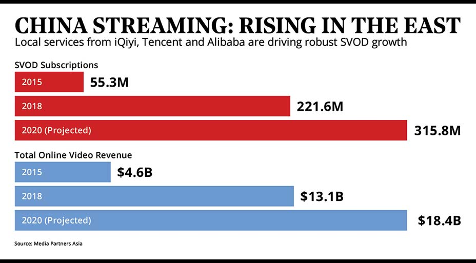China's Streaming Market Growth - Courtesy THR - Source: Media Partners Asia